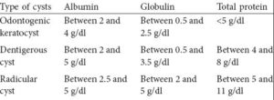 Types of Cysts and fluid aspirate composition