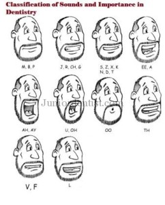 Classification of Sounds and importance in Dentistry