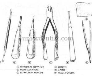 Armamentarium or Instruments used in Oral Surgery