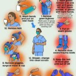How to remove PPE Kit properly in Dental clinic