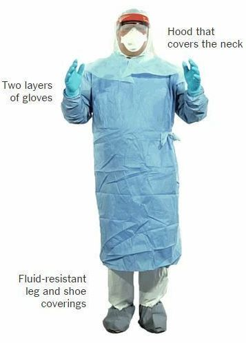 Personal protection equipment for Dentists during coronavirus