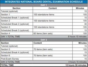 Examination Schedule for INBDE